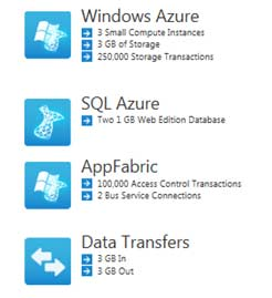 Windows Azure 30-day pass